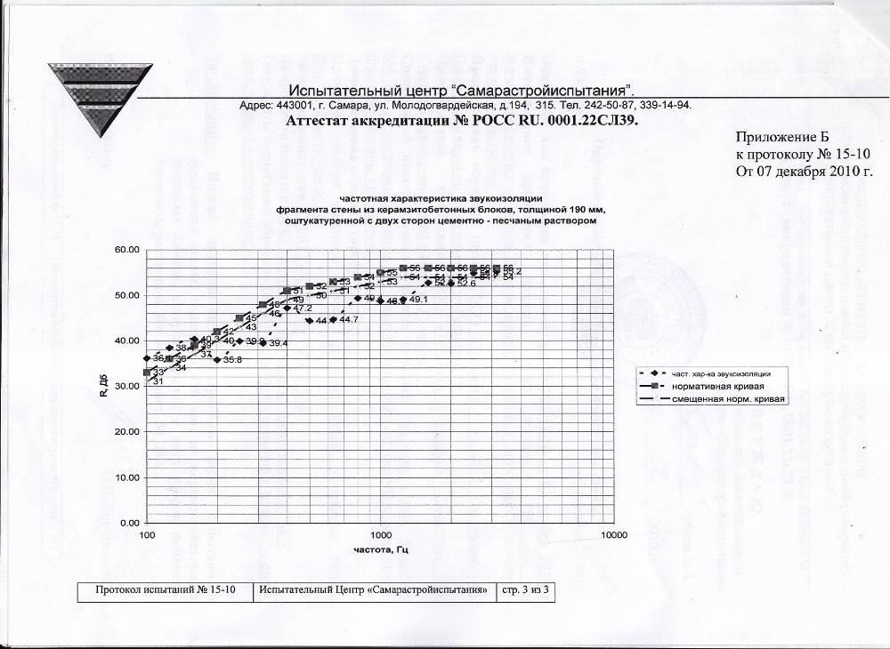 Керамзитобетон нормативный документ купить мастику по бетону